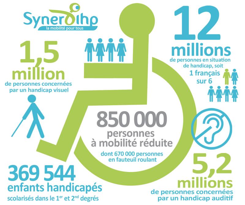 Le Handicap : Une Réalité à Multiples Facettes